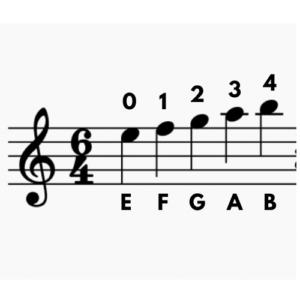 Violin E string notes